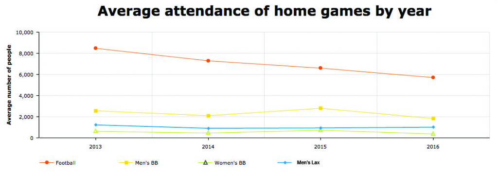 Attendance for most sports has declined in recent years. Men's lacrosse is an exception.