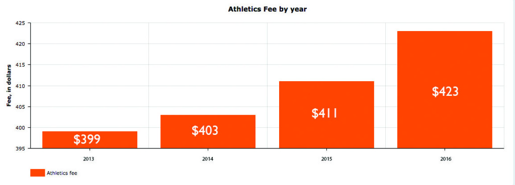 The Athletic's Fee has increased yearly since 2013. This graph shows the spring semester fee.
